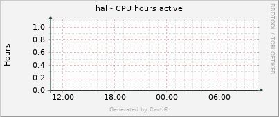hal - CPU hours active