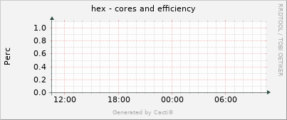 hex - cores and efficiency